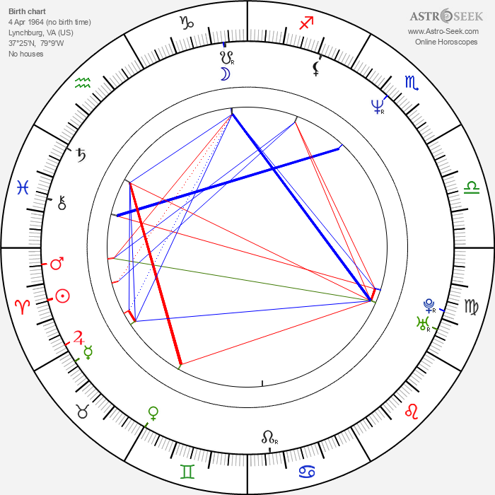 Anthony Clark - Astrology Natal Birth Chart