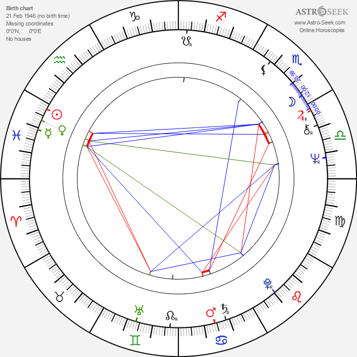 Anthony Daniels - Astrology Natal Birth Chart