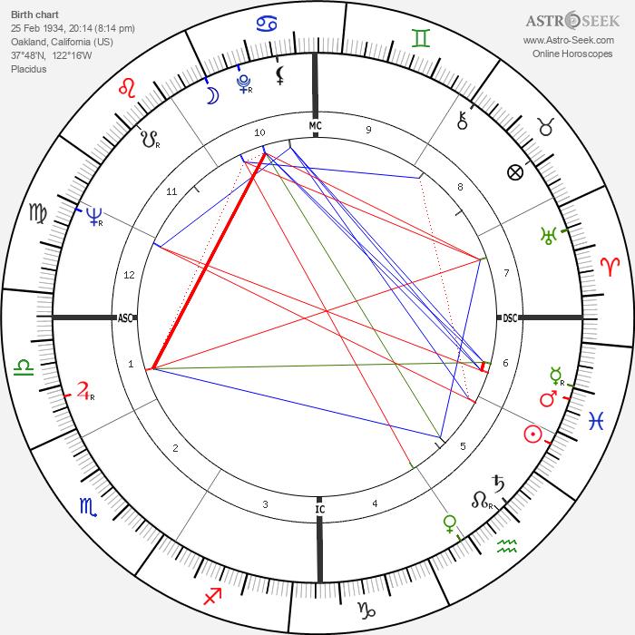 Anthony David Lema - Astrology Natal Birth Chart