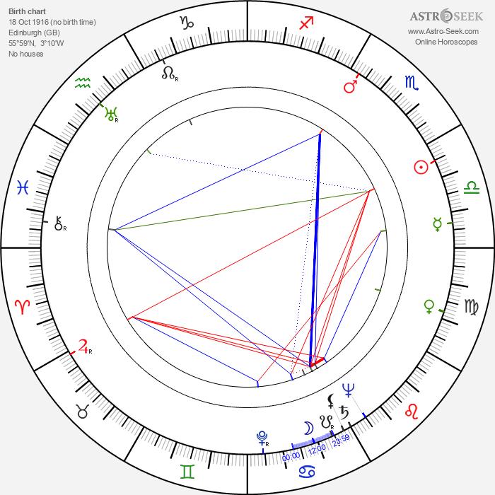 Anthony Dawson - Astrology Natal Birth Chart