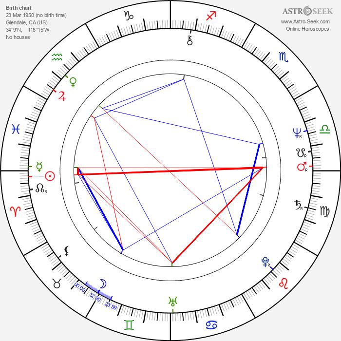 Anthony De Longis - Astrology Natal Birth Chart