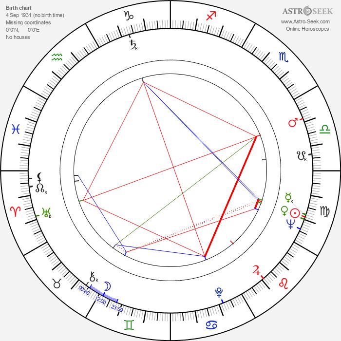 Anthony de Mello - Astrology Natal Birth Chart