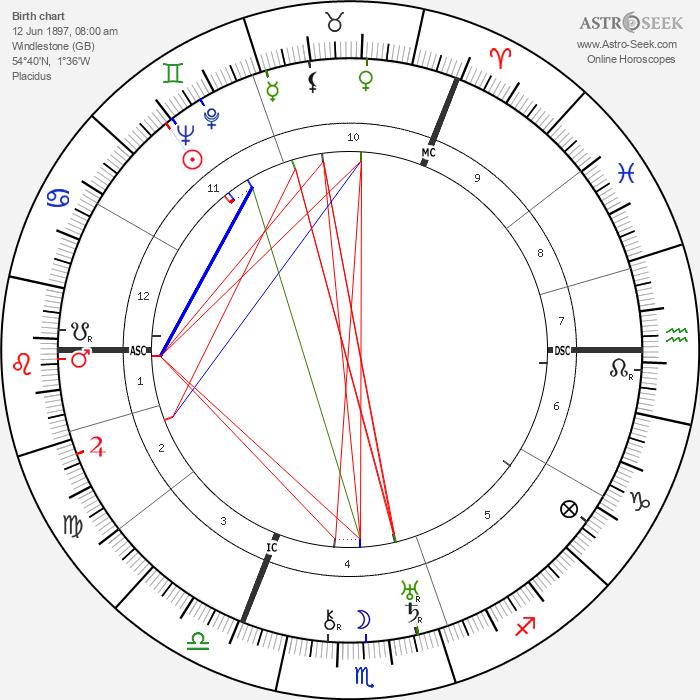 Anthony Eden - Astrology Natal Birth Chart