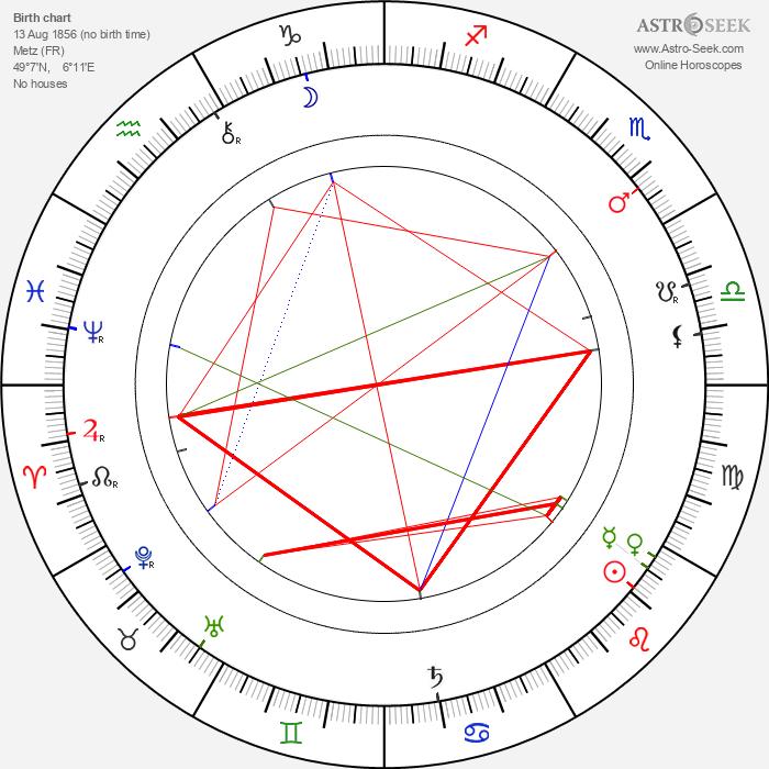 Anthony Gildès - Astrology Natal Birth Chart