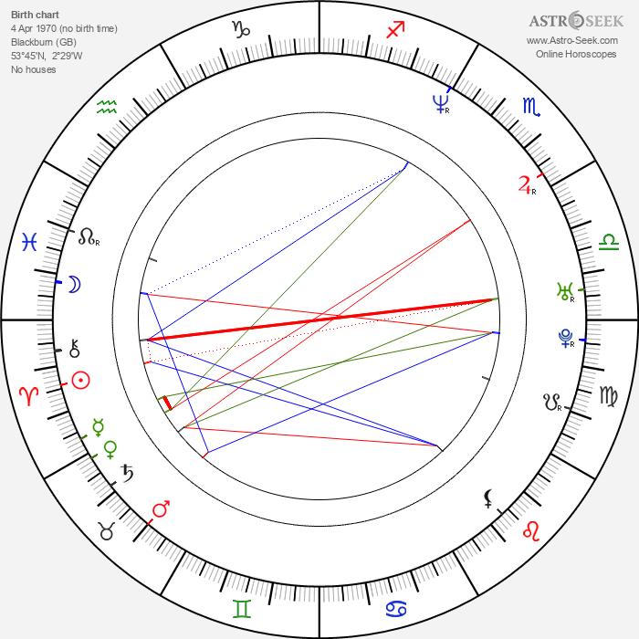 Anthony Green - Astrology Natal Birth Chart