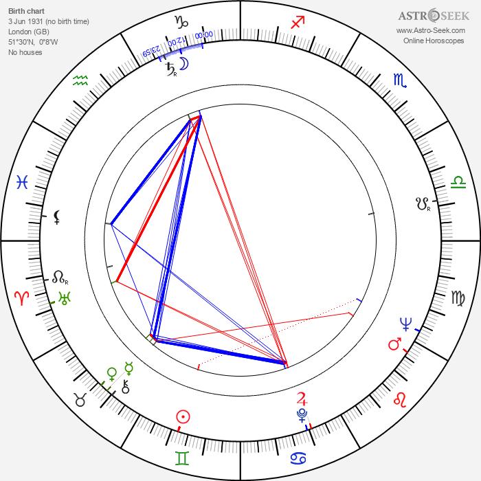 Anthony Harvey - Astrology Natal Birth Chart