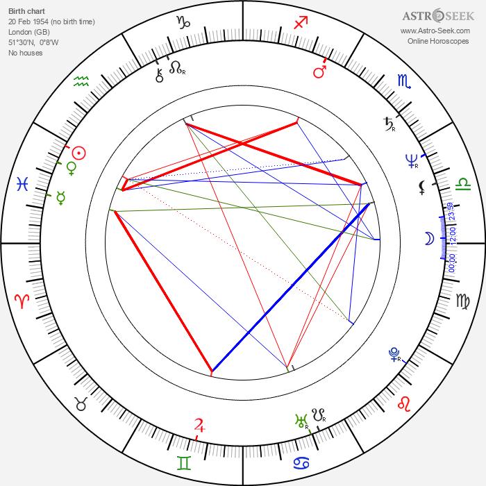 Anthony Head - Astrology Natal Birth Chart