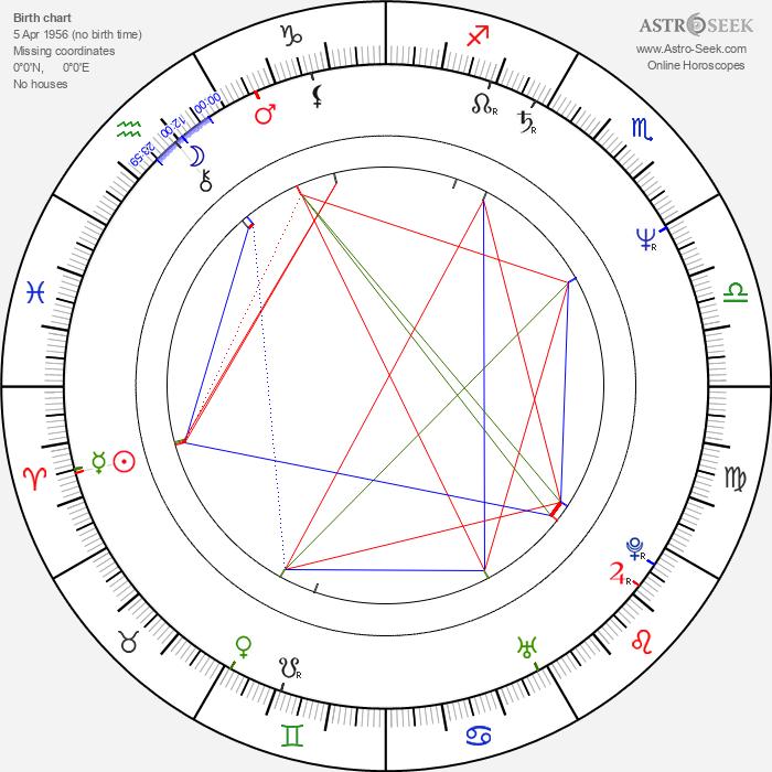 Anthony Horowitz - Astrology Natal Birth Chart
