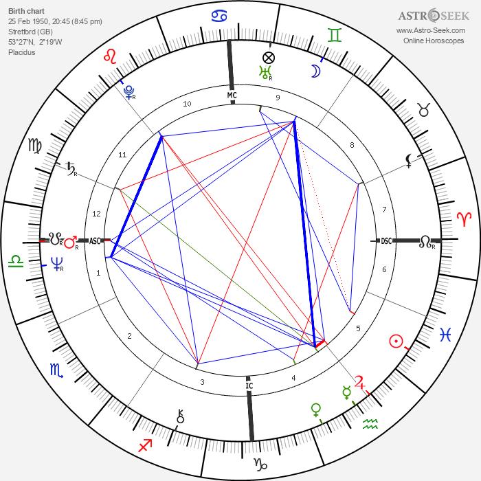 Anthony Joseph Lloyd - Astrology Natal Birth Chart