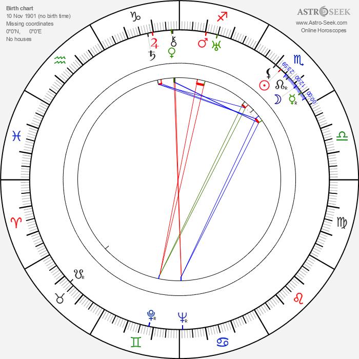 Anthony Kimmins - Astrology Natal Birth Chart