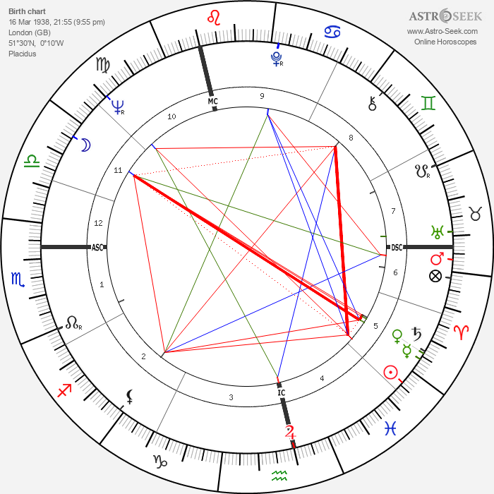 Anthony Leggett - Astrology Natal Birth Chart