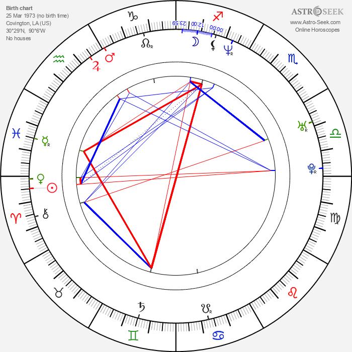 Anthony Michael Frederick - Astrology Natal Birth Chart