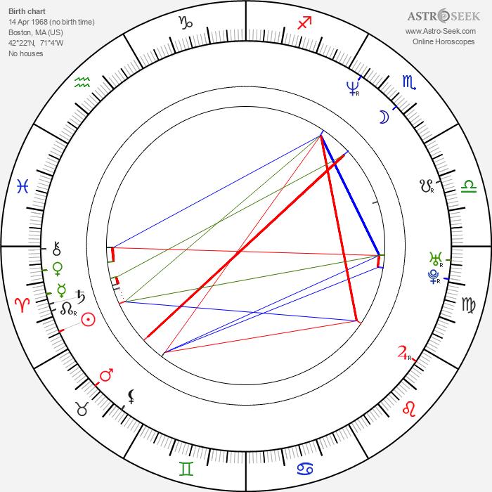 Anthony Michael Hall - Astrology Natal Birth Chart