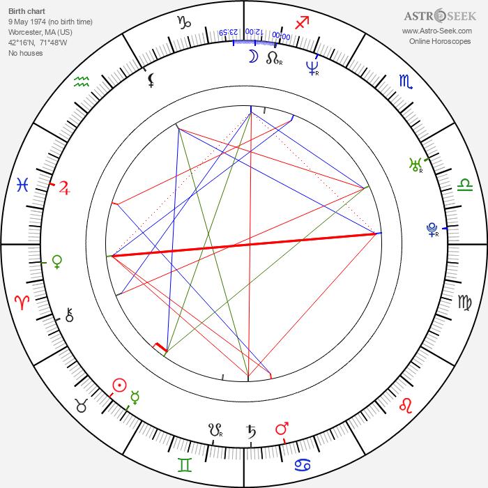 Anthony Molinari - Astrology Natal Birth Chart