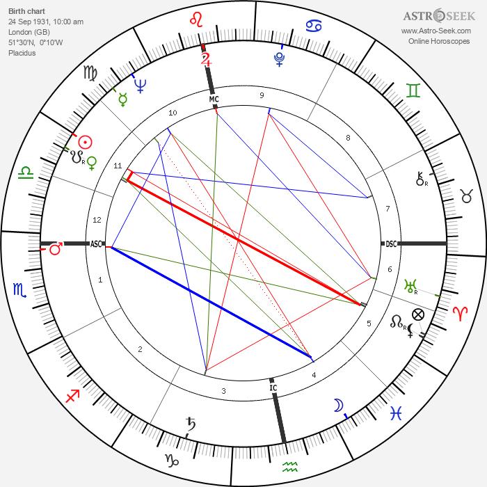 Anthony Newley - Astrology Natal Birth Chart