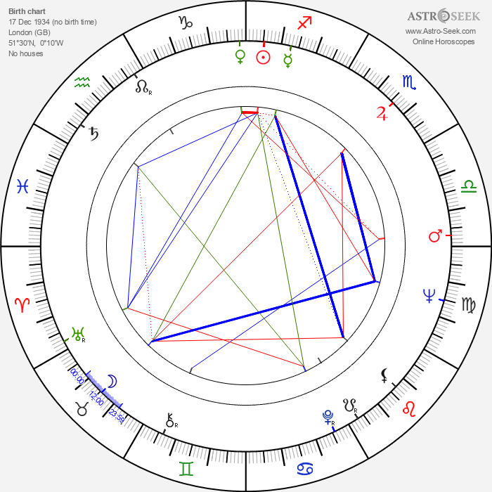 Anthony P. Gammie - Astrology Natal Birth Chart