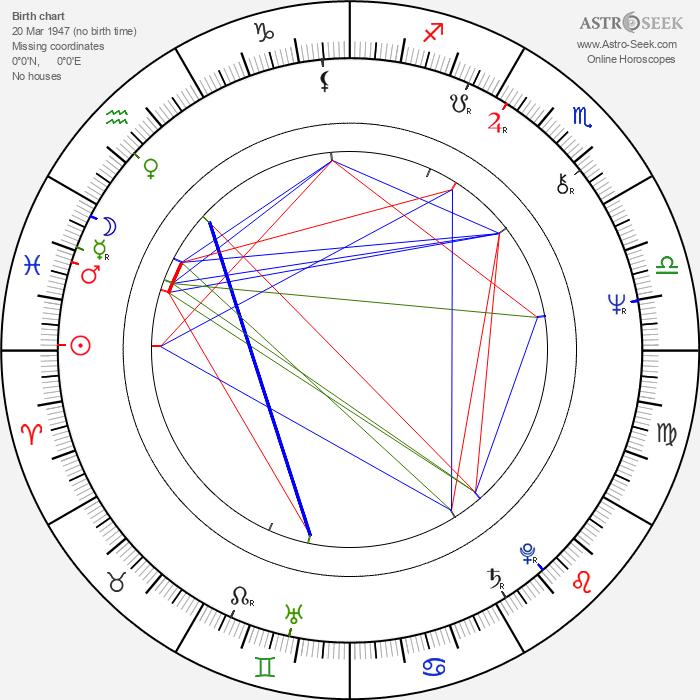 Anthony Peck - Astrology Natal Birth Chart