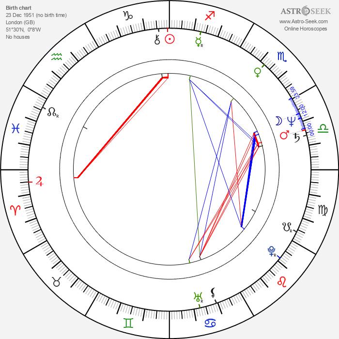 Anthony Phillips - Astrology Natal Birth Chart