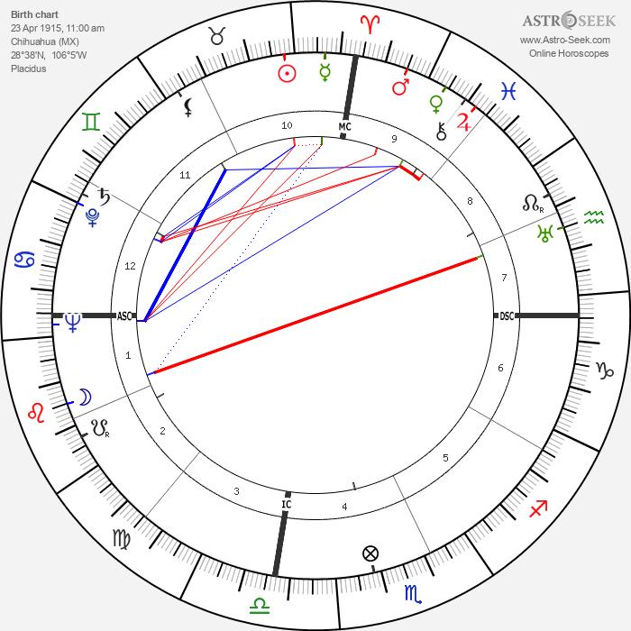 Anthony Quinn - Astrology Natal Birth Chart