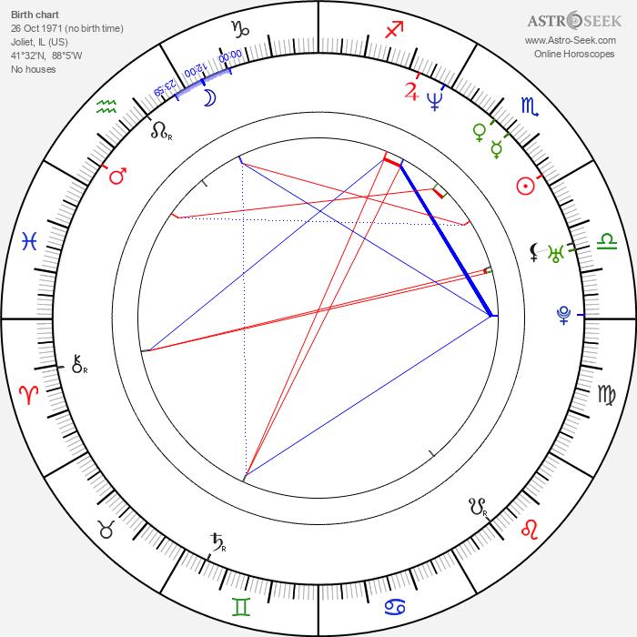 Anthony Rapp - Astrology Natal Birth Chart