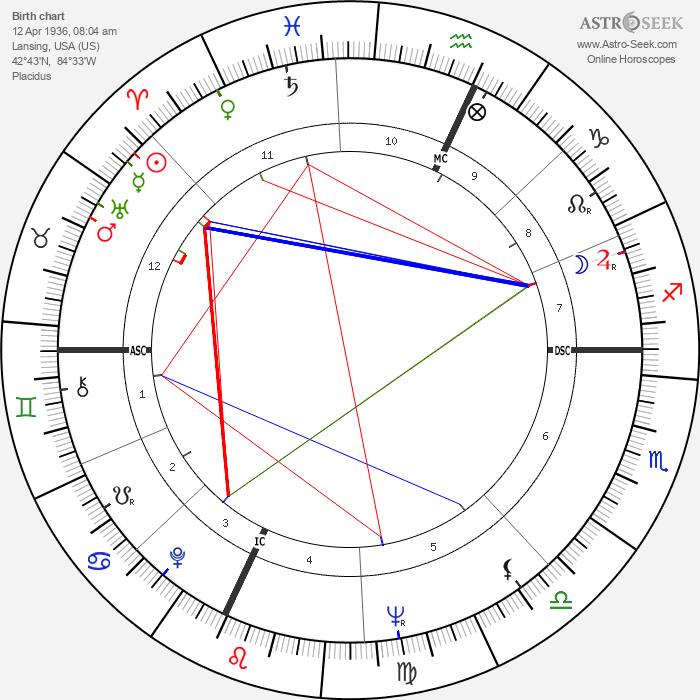 Anthony S. Earl - Astrology Natal Birth Chart