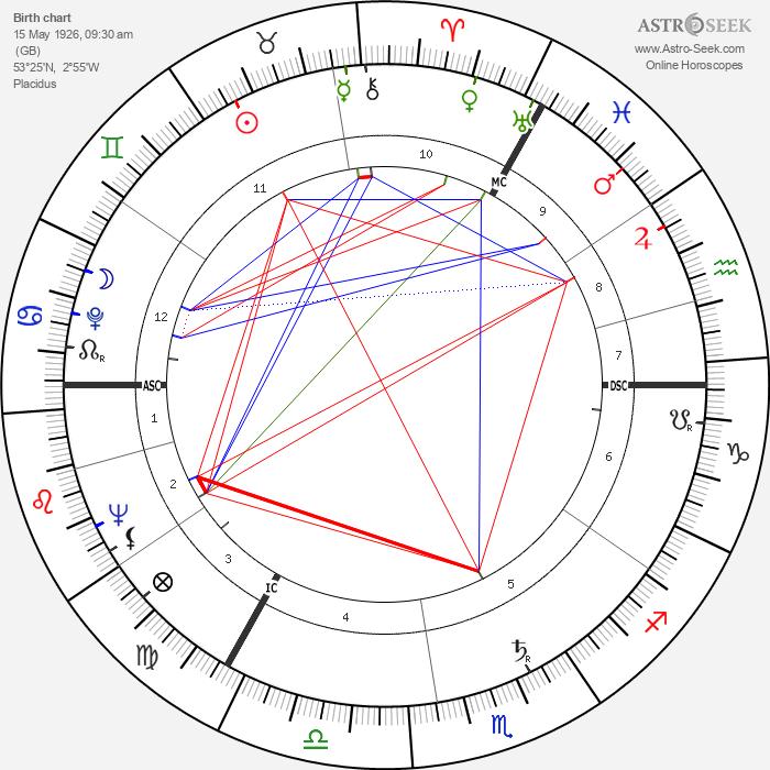 Anthony Shaffer - Astrology Natal Birth Chart