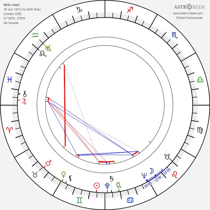 Anthony Sharp - Astrology Natal Birth Chart