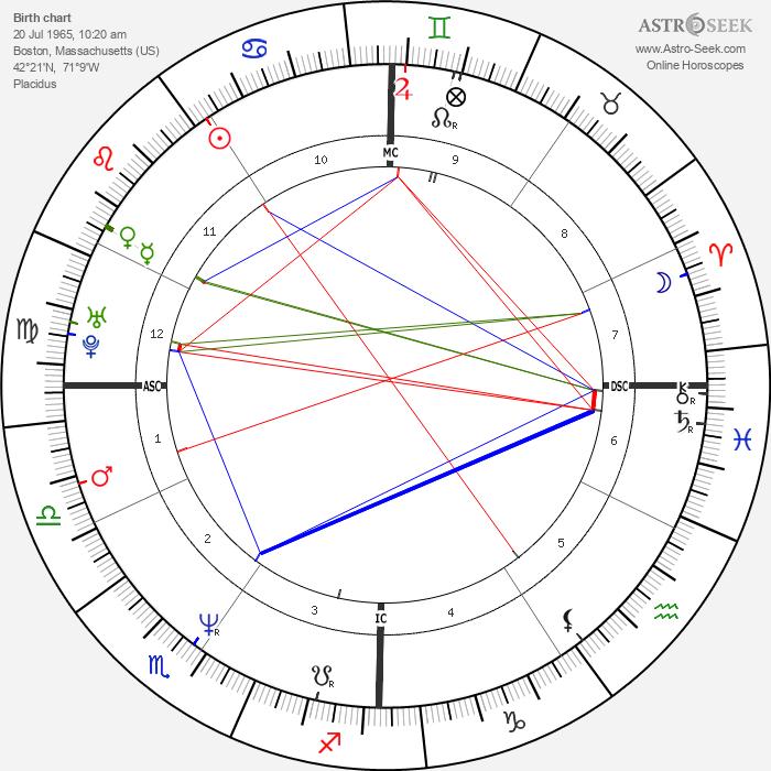 Anthony Shriver - Astrology Natal Birth Chart