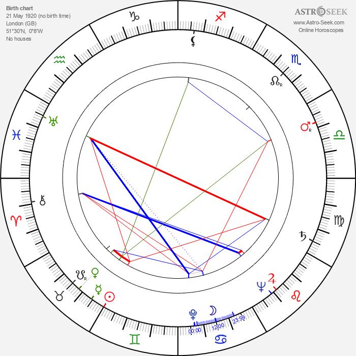 Anthony Steel - Astrology Natal Birth Chart