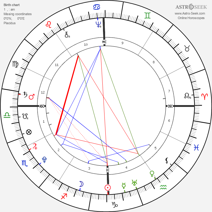 Anthony Wayne - Astrology Natal Birth Chart