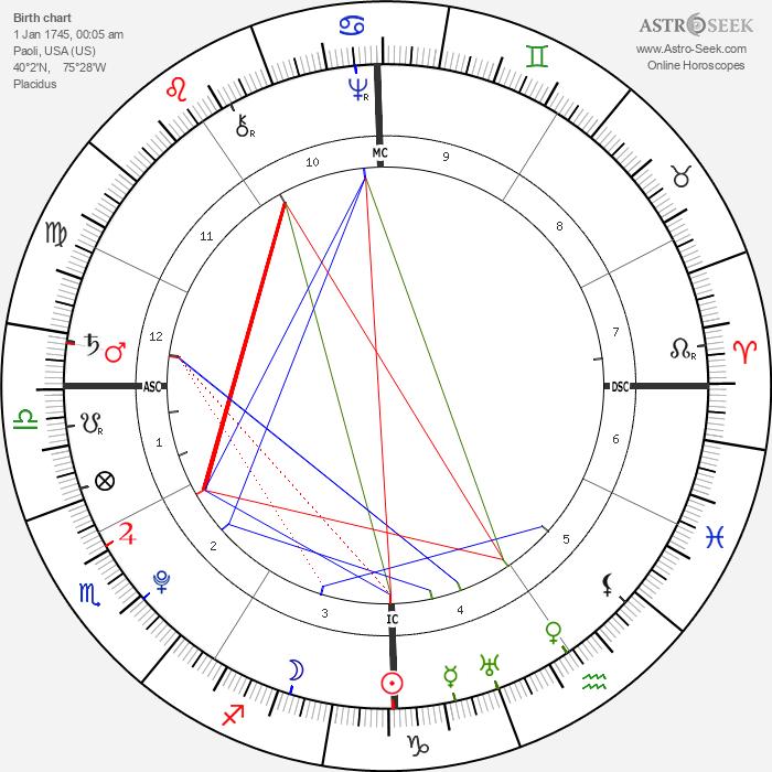 Anthony Wayne - Astrology Natal Birth Chart
