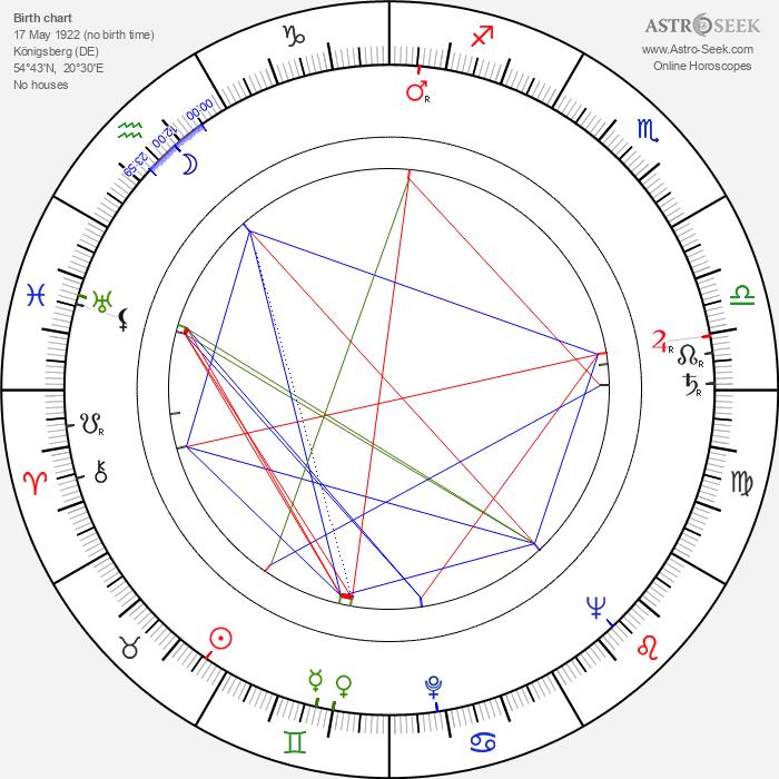 Antje Weissgerber - Astrology Natal Birth Chart
