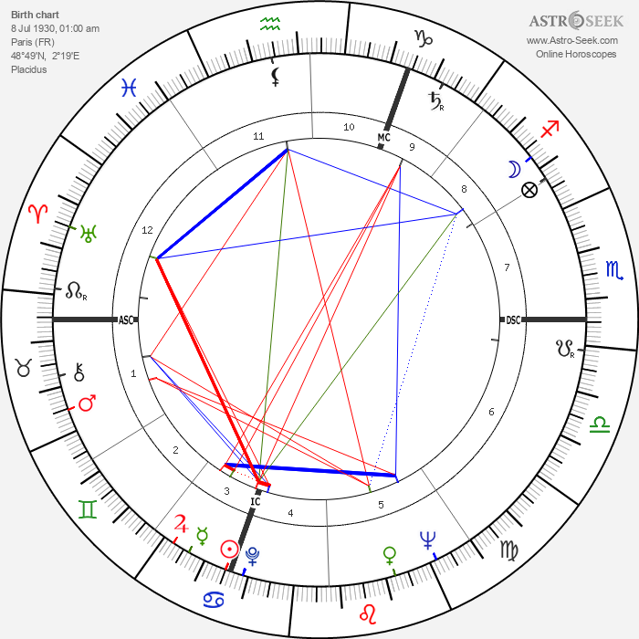 Antoine Bourseiller - Astrology Natal Birth Chart