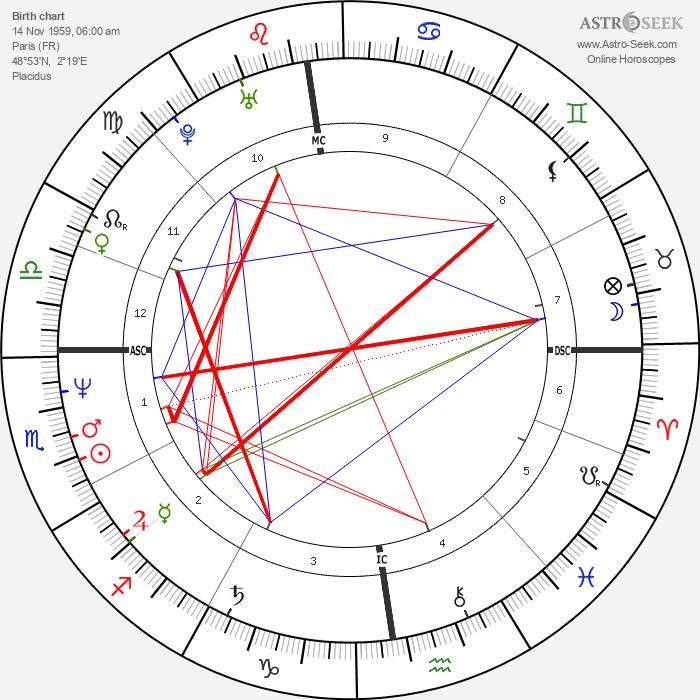 Antoine Duléry - Astrology Natal Birth Chart