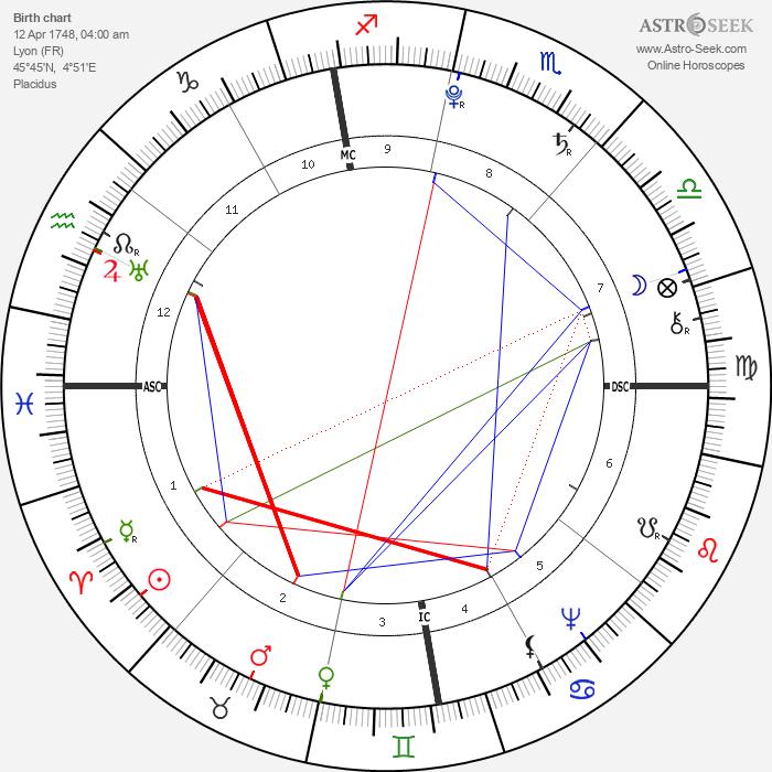 Antoine Laurent de Jussieu - Astrology Natal Birth Chart