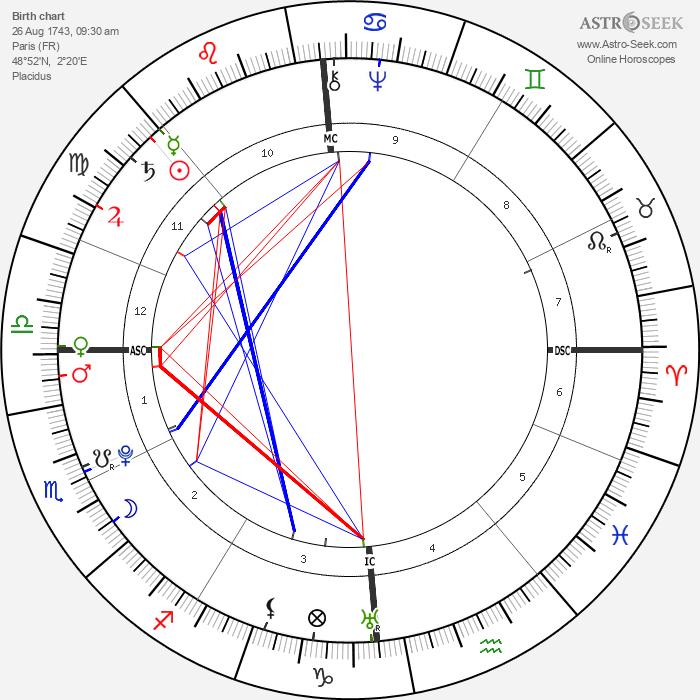 Antoine Lavoisier - Astrology Natal Birth Chart