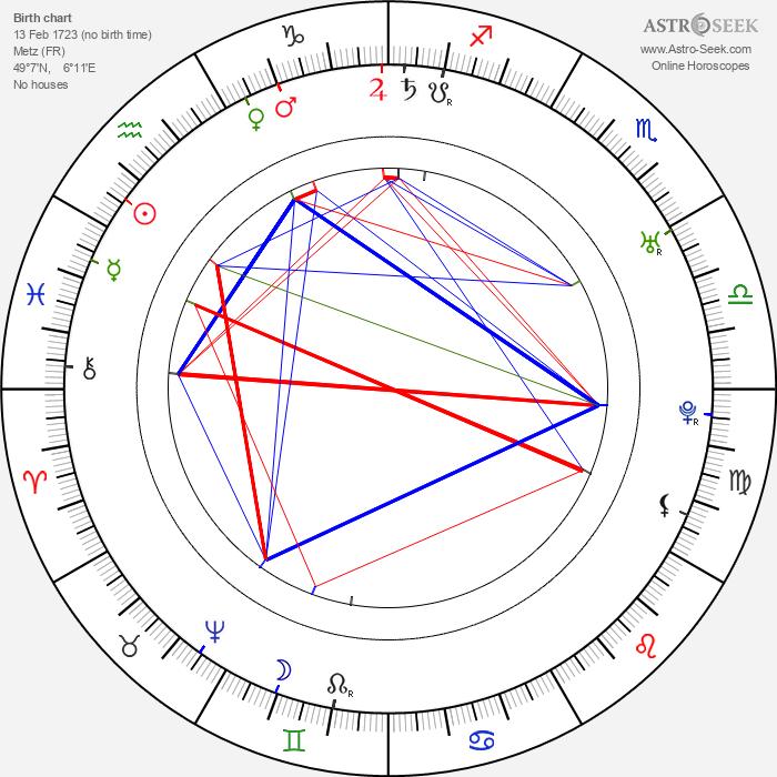 Antoine Louis - Astrology Natal Birth Chart