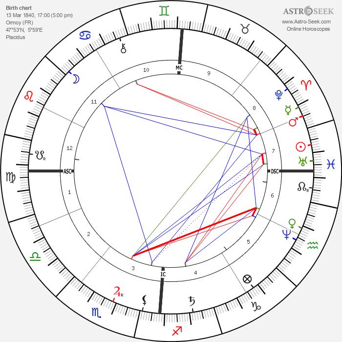 Antoine Lumière - Astrology Natal Birth Chart
