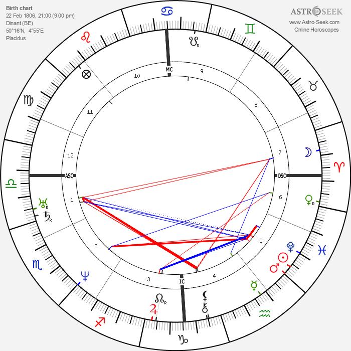 Antoine Wiertz - Astrology Natal Birth Chart
