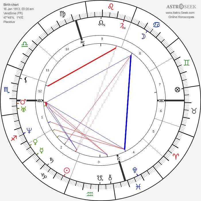 Antoine Yvon-Villarceau - Astrology Natal Birth Chart