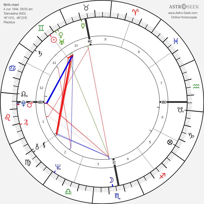 Antoine - Astrology Natal Birth Chart