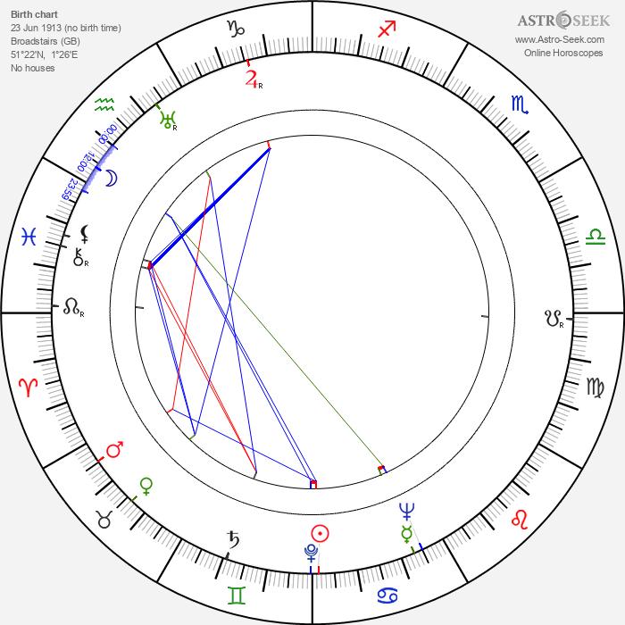 Antoinette Cellier - Astrology Natal Birth Chart