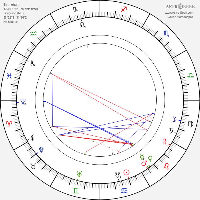 Anton Arensky - Astrology Natal Birth Chart