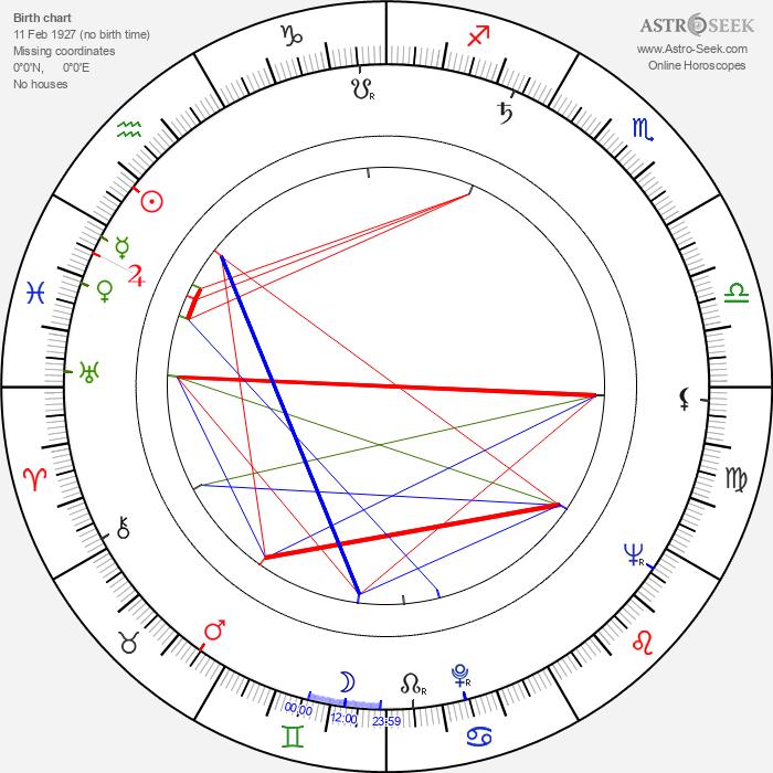 Anton Baláž - Astrology Natal Birth Chart