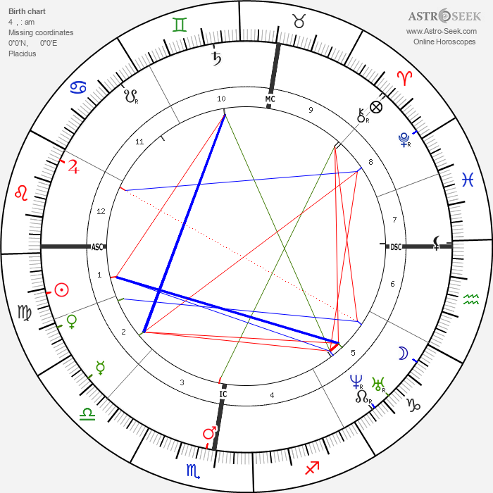 Anton Bruckner - Astrology Natal Birth Chart