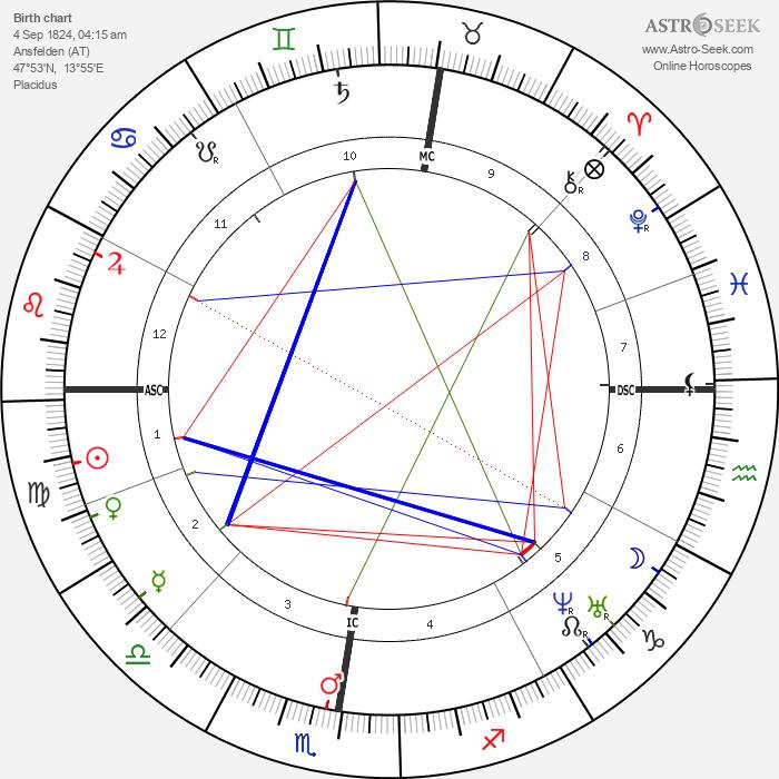Anton Bruckner - Astrology Natal Birth Chart