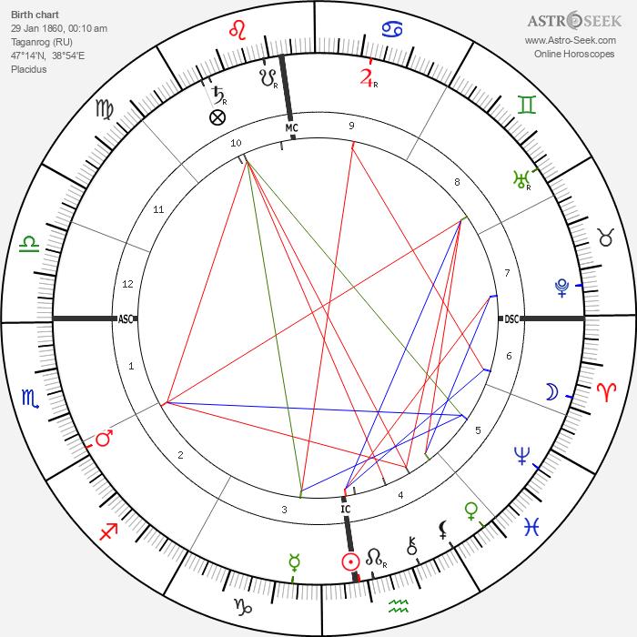 Anton Chekhov - Astrology Natal Birth Chart