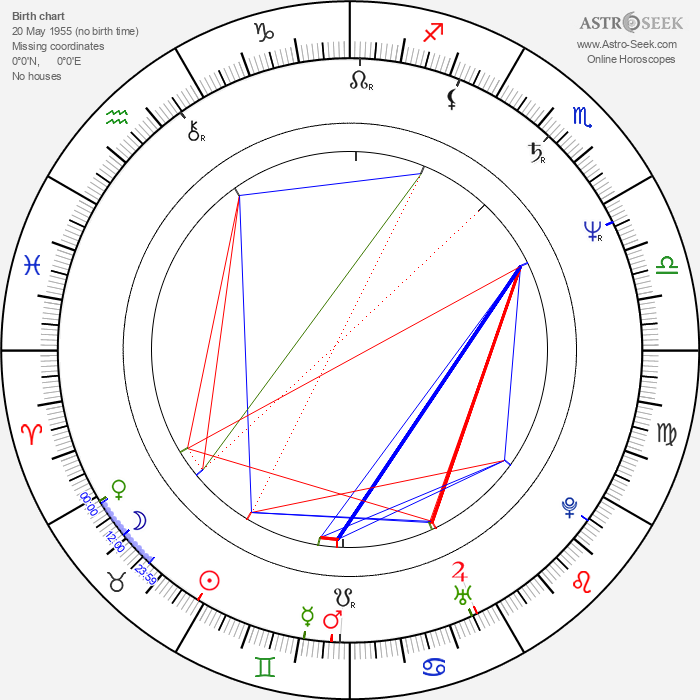 Anton Corbijn - Astrology Natal Birth Chart