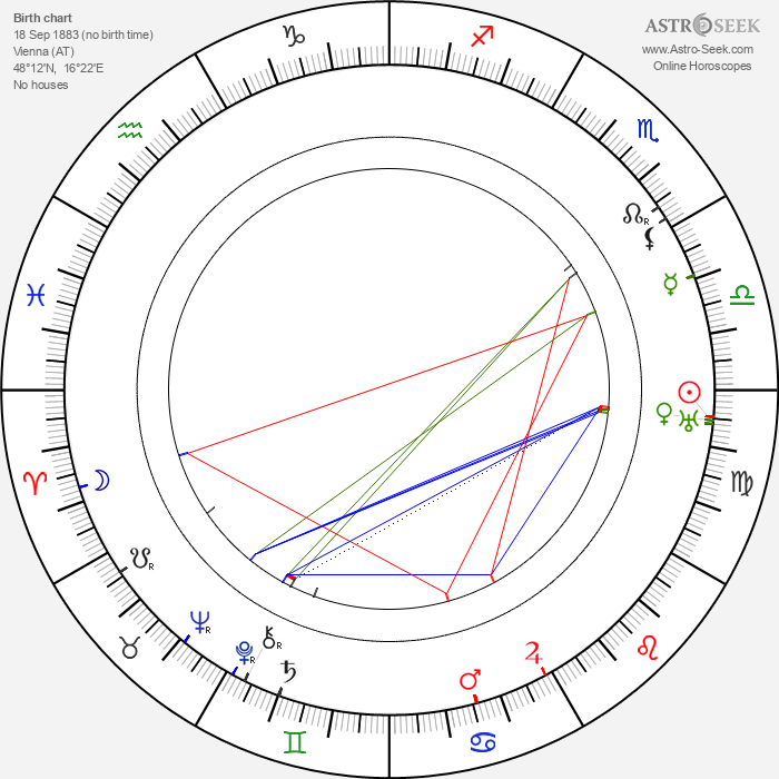 Anton Edthofer - Astrology Natal Birth Chart