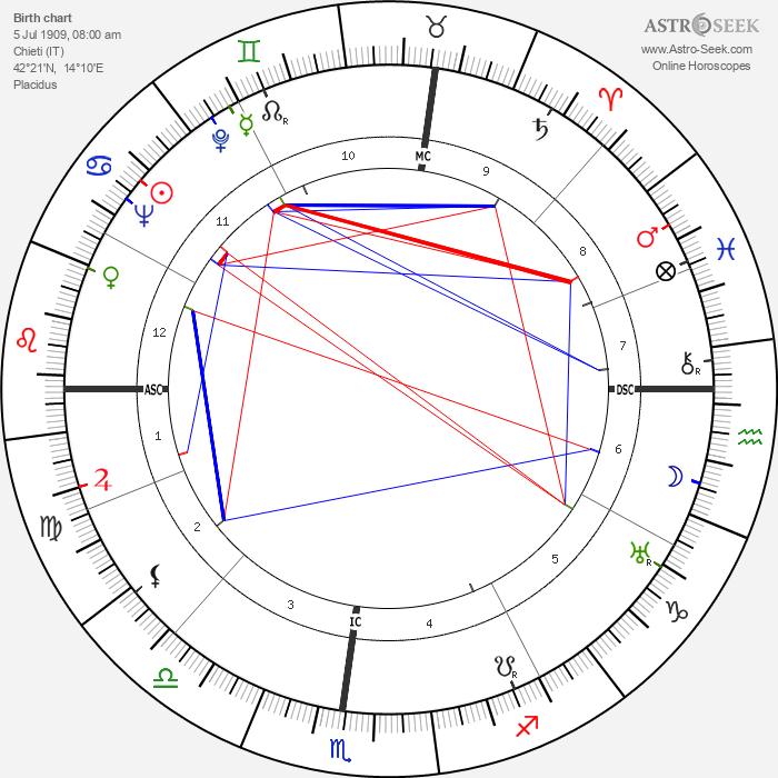Anton Giulio Majano - Astrology Natal Birth Chart